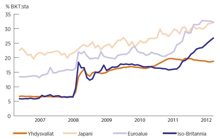 Keskuspankkien taseet kasvavat