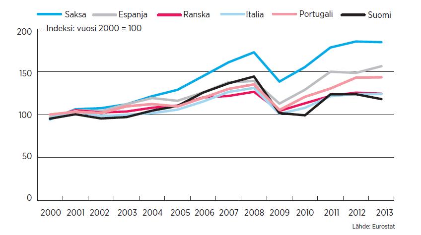 Iberia kirii vientiluvuissa. Etelä-Euroopan maista Espanja ja Portugali ovat onnistuneet parantamaan kilpailukykyään eniten talouskriisin aikana. Tavaraviennissä Suomi sukeltaa jopa Italian alle.