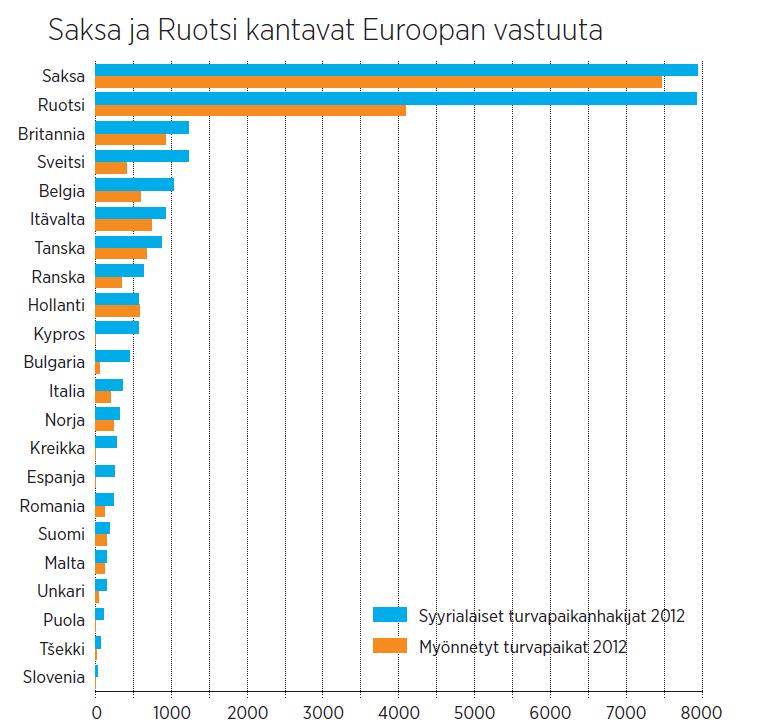 Lähde: Eurostat