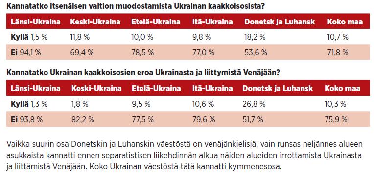 Vaikka suurin osa Donetskin ja Luhanskin väestöstä on venäjänkielisiä, vain runsas neljännes alueen asukkaista kannatti ennen separatistisen liikehdinnän alkua näiden alueiden irrottamista Ukrainasta ja liittämistä Venäjään. Koko Ukrainan väestöstä tätä kannatti kymmenesosa. // Lähde: Democratic Initiatives Foundation -säätiön mielipidemittaus 16.–30.3.14