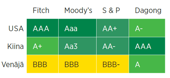 Vaihtoehtoinen näkemys. Kiinalainen Dagong on arvioinut suurten maiden luottokelpoisuuden selvästi eri tavalla kuin läntiset yhtiöt. AAA on paras mahdollinen luokitus.