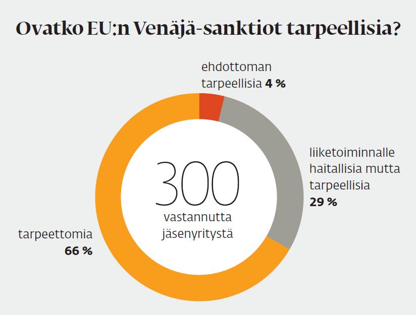 Saksalais-venäläisen kauppakamarin elokuussa tekemässä kyselyssä kaksi kolmasosaa vastaajista piti Venäjän-vastaisia pakotteita tarpeettomina. Kyselyyn vastasi 300 jäsenyritystä.