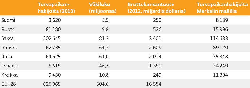 Lähteet: Eurostat, kansalliset tilastoviranomaiset, Kansainvälinen valuuttarahasto.