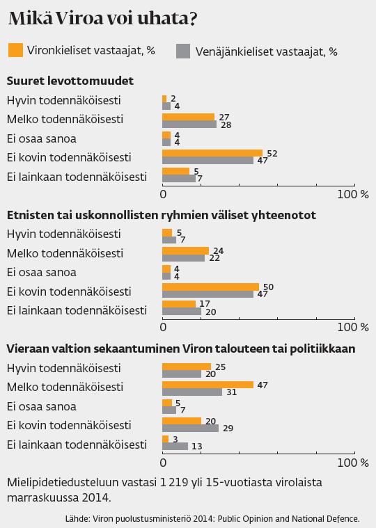 Lähde: Viron puolustusministeriö 2014: Public Opinion and National Defence.