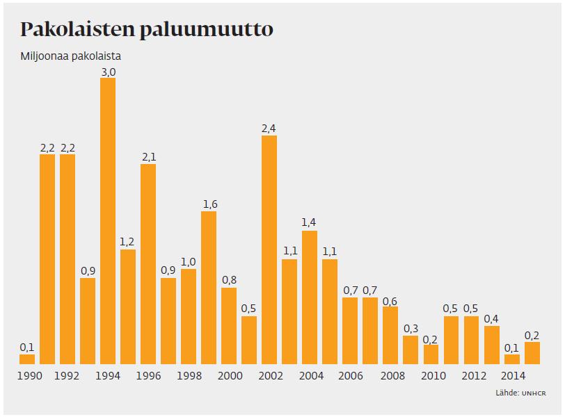 1,65 miljoonaa mosambikilaista pääsi palaamaan kotimaahansa sisällissodan jälkeen vuonna 1994. Lähes kaksi miljoonaa pakolaista palasi Afganistaniin Taliban-hallinnon kaaduttua vuonna 2002.