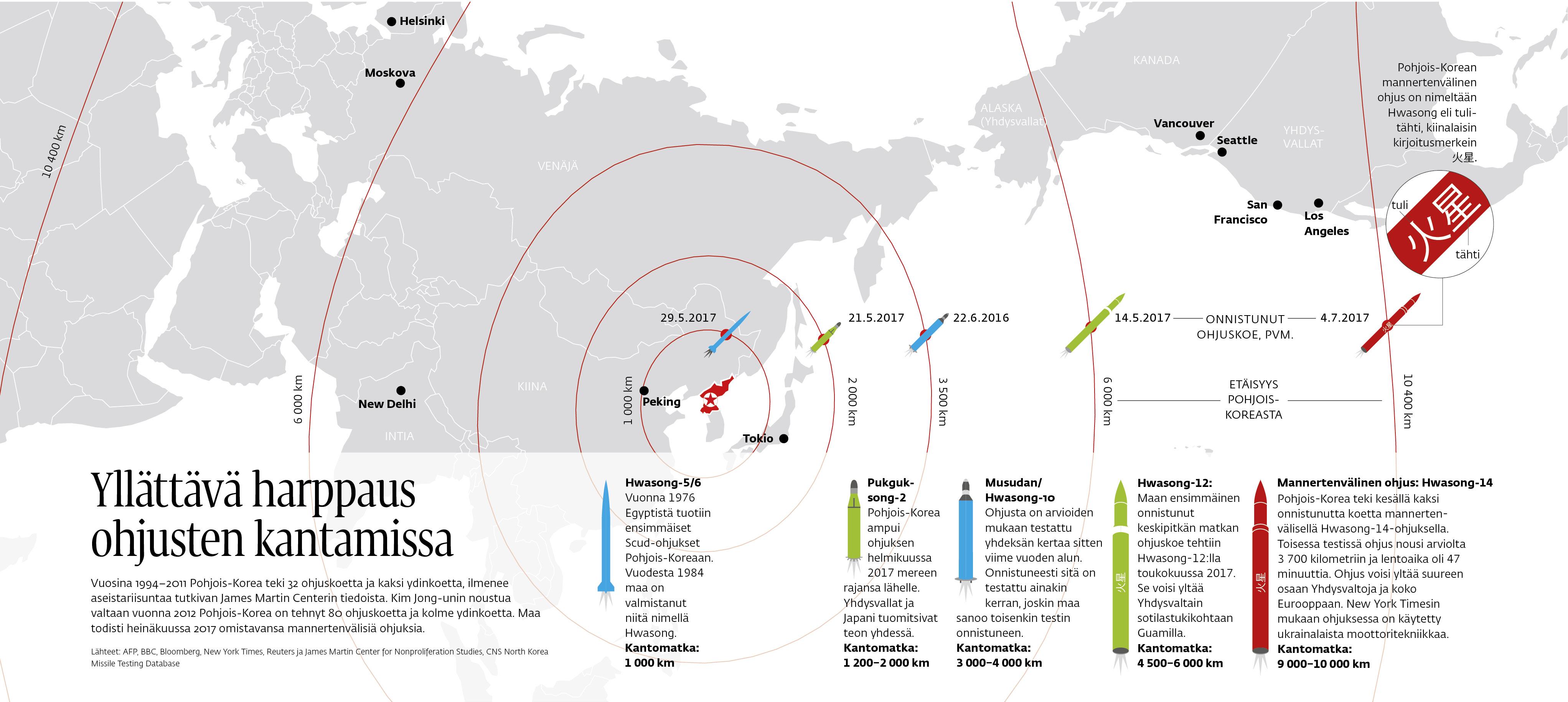Yllättävä harppaus ohjusten kantamissa. Vuosina 1994-2011 Pohjois-Korea teki 32 ohjuskoetta ja kaksi ydinkoetta, ilmenee aseistariisuntaa tutkivan James Martin Centerin tiedoista. Kim Jong-unin noustua valtaan vuonna 2012 Pohjois-Korea on tehnyt 80 ohjuskoetta ja kolme ydinkoetta. Maa todisti heinäkuussa 2017 omistavansa mannertenvälisiä ohjuksia.